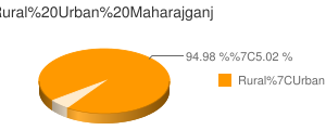 Maharajganj census population